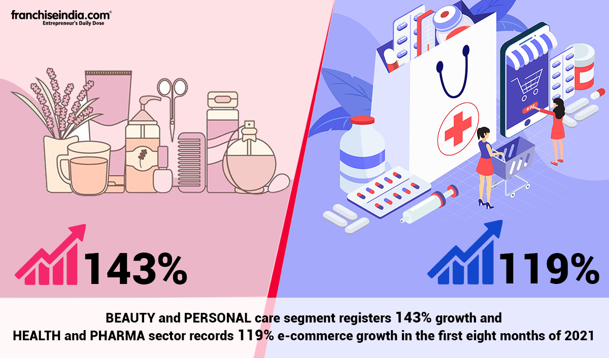Beauty & Personal Care and Health & Pharma Segment Registering Maximum E-Commerce Growth in 2021