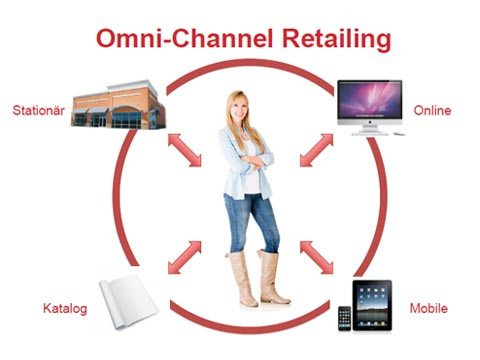 """""""Why Omni channel Retailing and Digital Payments are the Here to Stay"""""""
