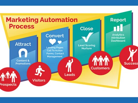 How marketing automation platforms are transforming Retail Sector?