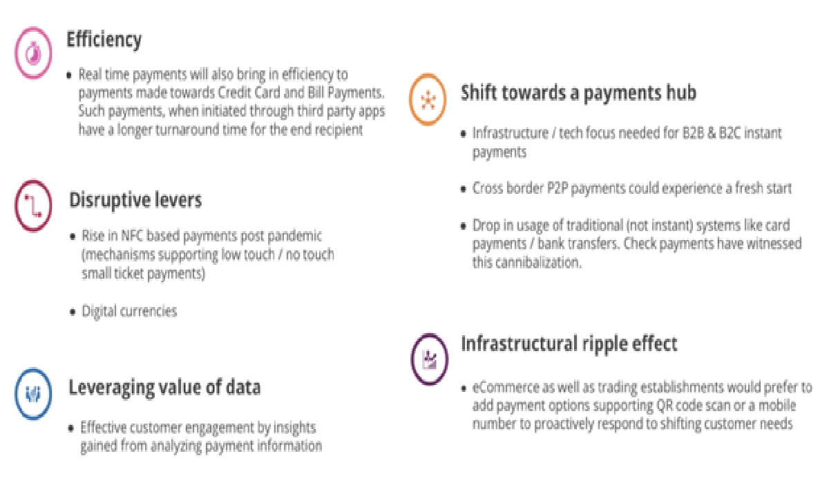 The Present and Future of Real Time Payments