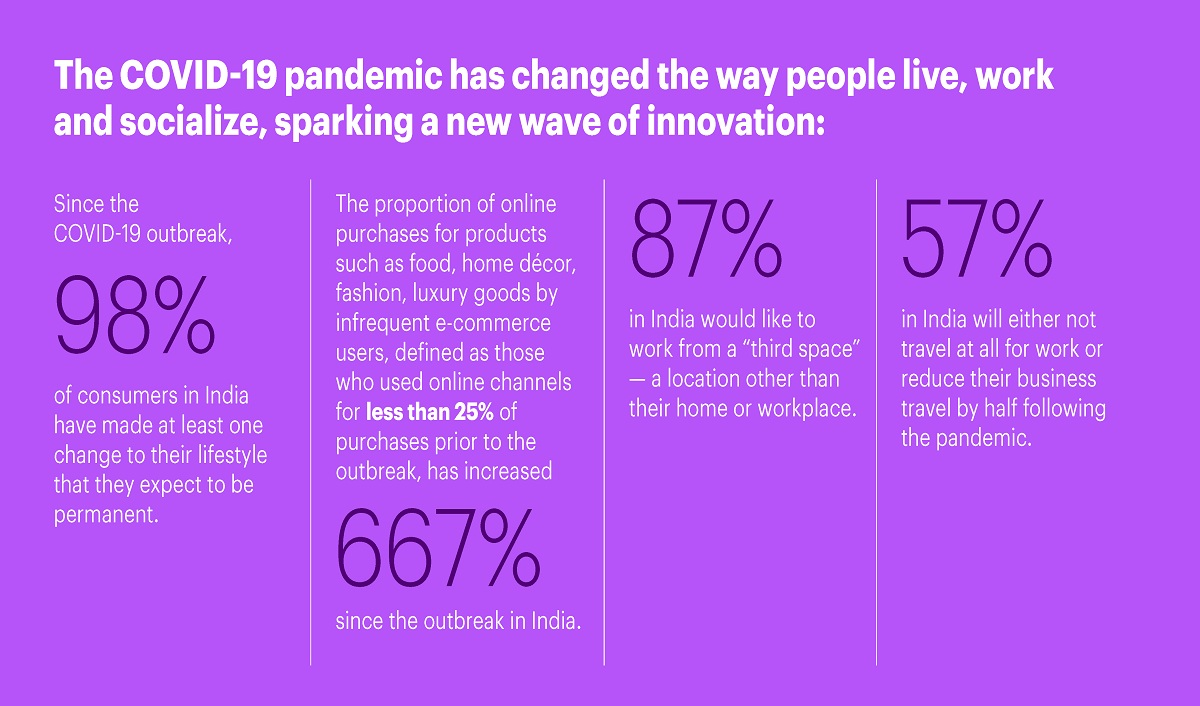 COVID-19 Sparks a New Wave of Innovation Across Consumer Industries