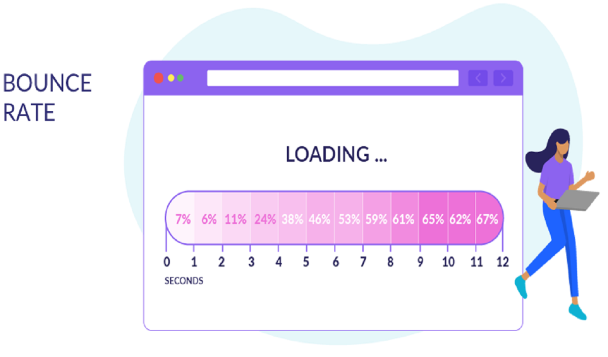 The Impact Website Speed has on E-commerce Success