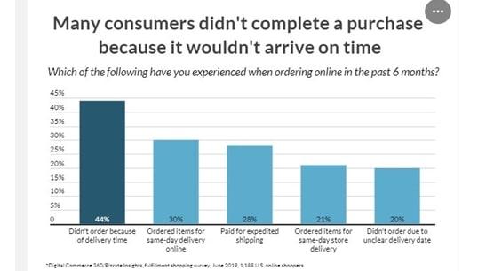 Source- https://ecommerceguide.com/ecommerce-statistics/