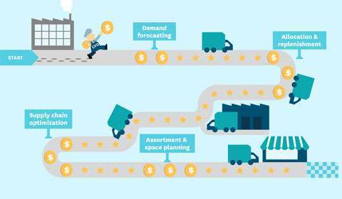 How can retail organizations scale their supply chain initiatives?